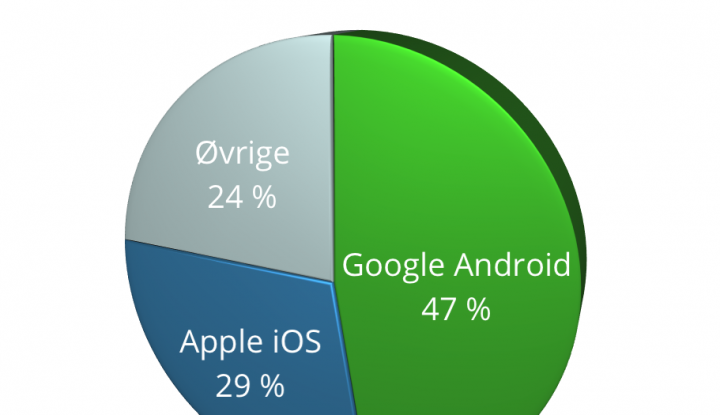 iPhone Android Pie Chart