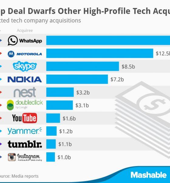 Hvem køber hvad og for hvor meget? Techvirksomheder skifter ejere