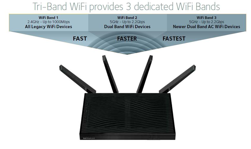 X8_TriBand_WiFi